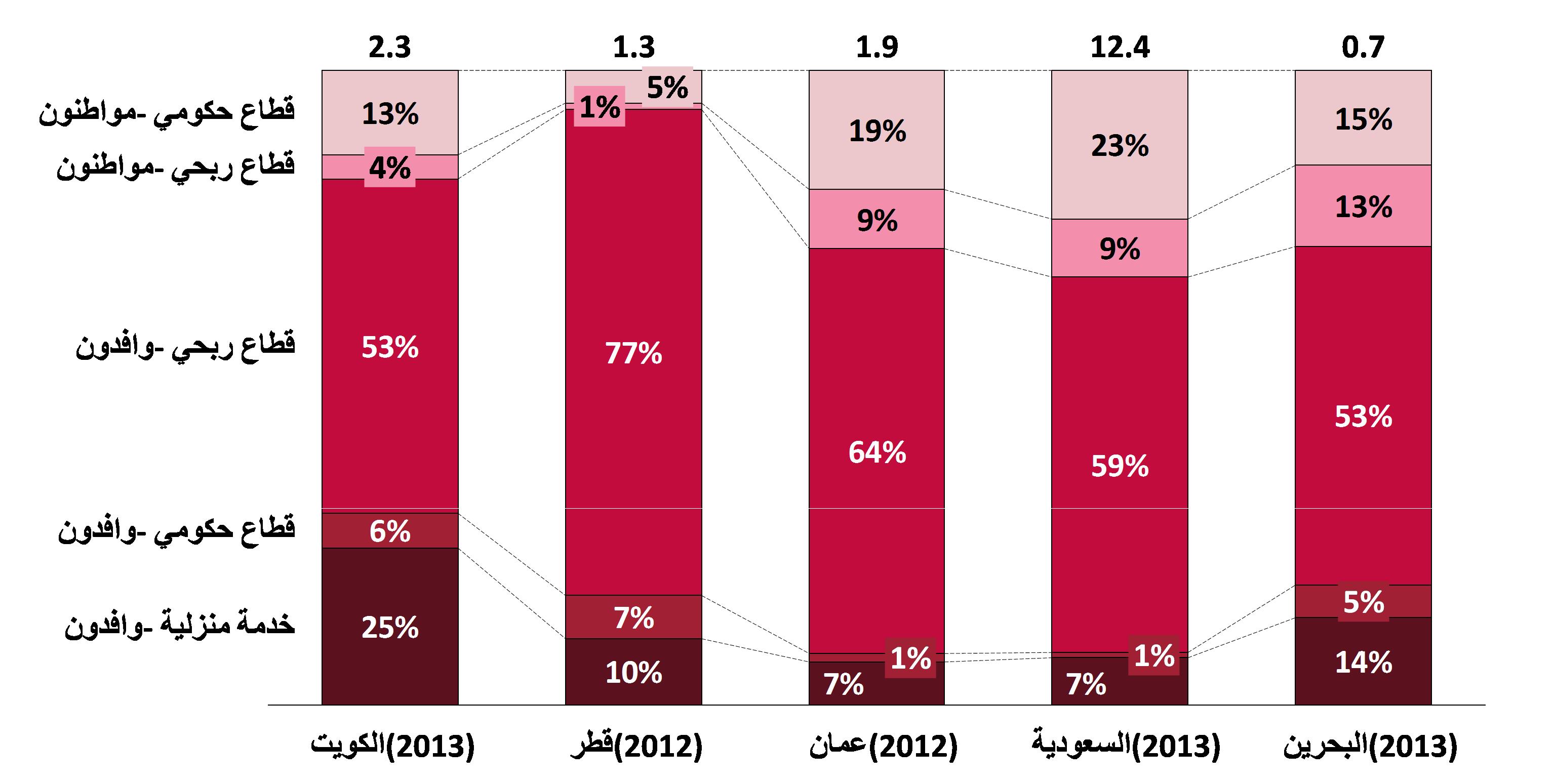 2 5 استدامة قوة العمل في دول الخليج العربية عمر الشهابي
