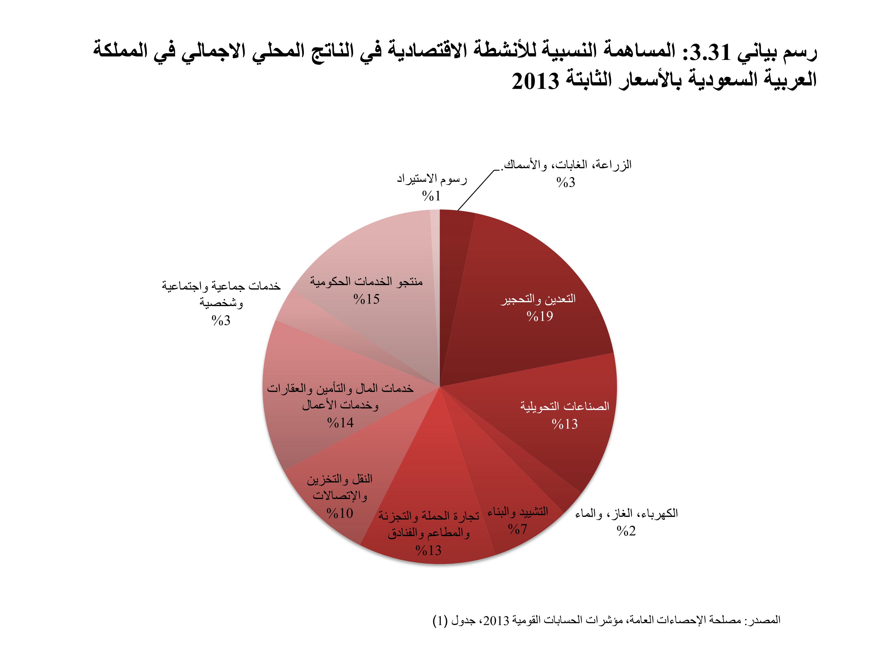 3 8 التطورات الإقتصادية في المملكة العربية السعودية